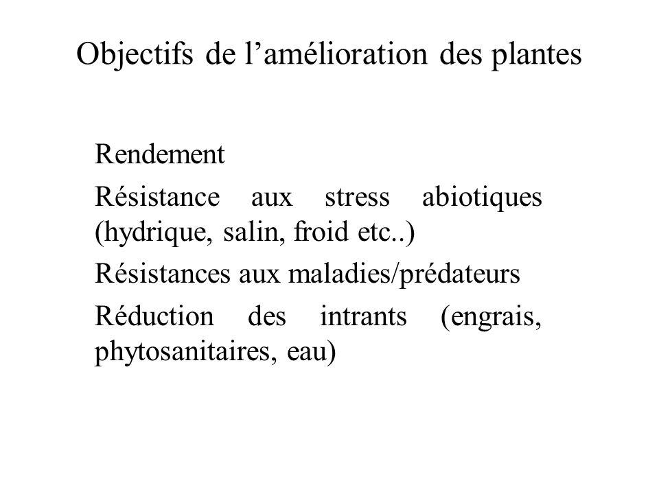 Objectifs de l'amélioration des plantes