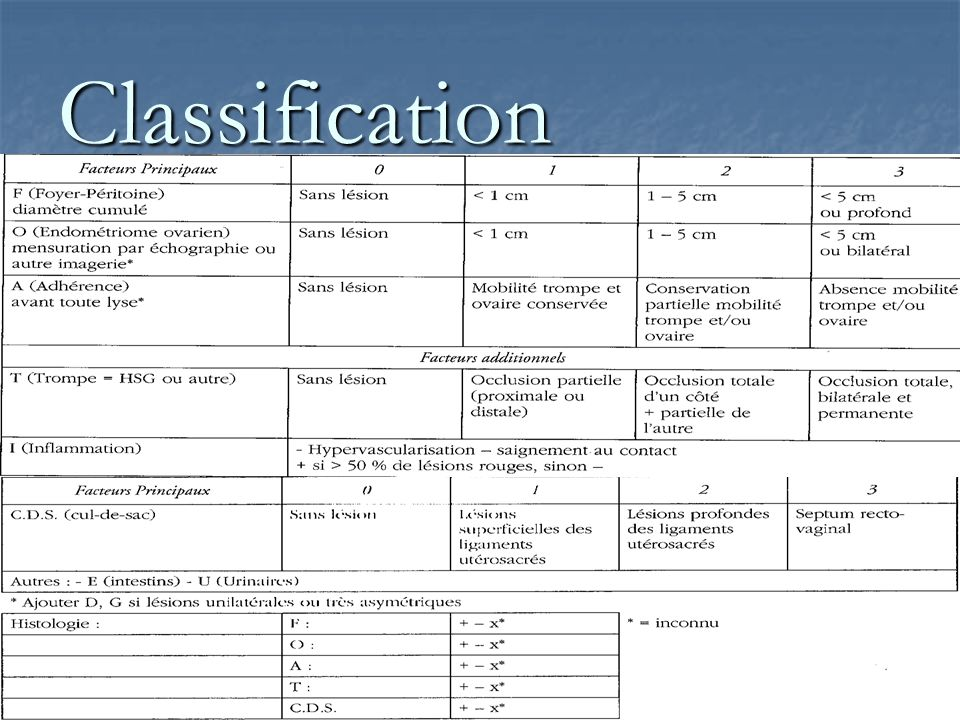 Classification foati