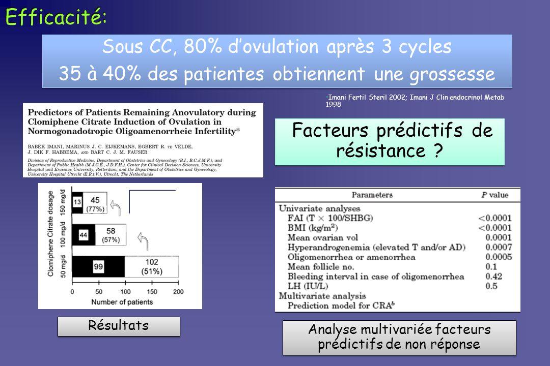 Efficacité: Sous CC, 80% d'ovulation après 3 cycles