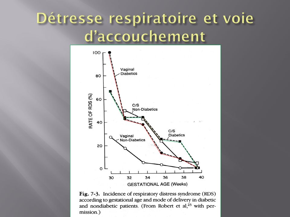 Détresse respiratoire et voie d'accouchement