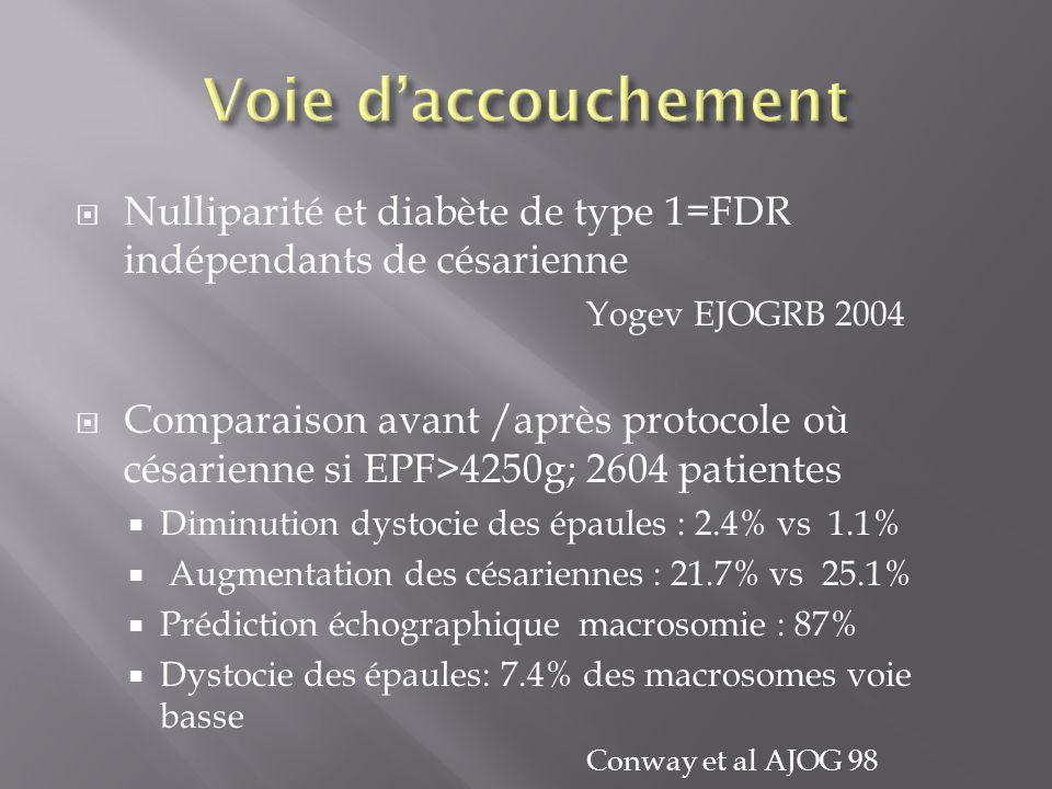 Voie d'accouchement Nulliparité et diabète de type 1=FDR indépendants de césarienne. Yogev EJOGRB 2004.