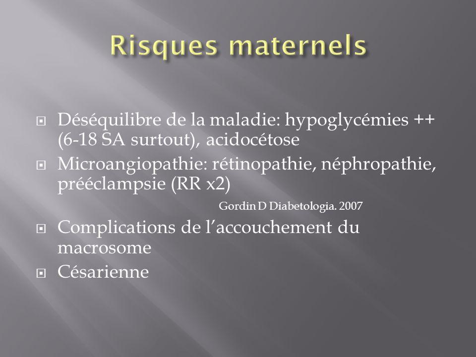 Risques maternels Déséquilibre de la maladie: hypoglycémies ++ (6-18 SA surtout), acidocétose.