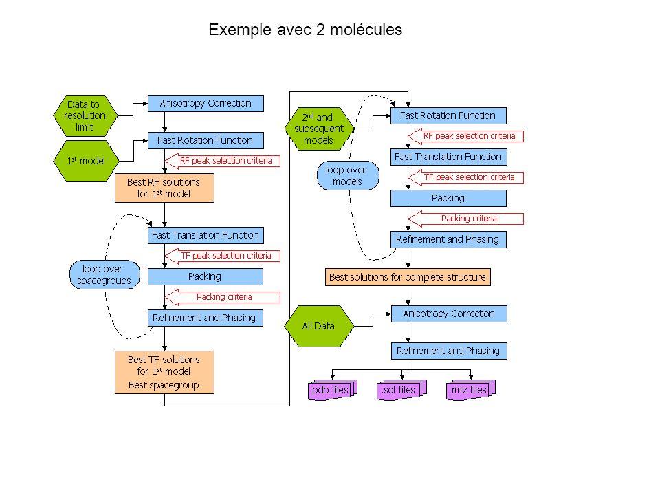 Exemple avec 2 molécules