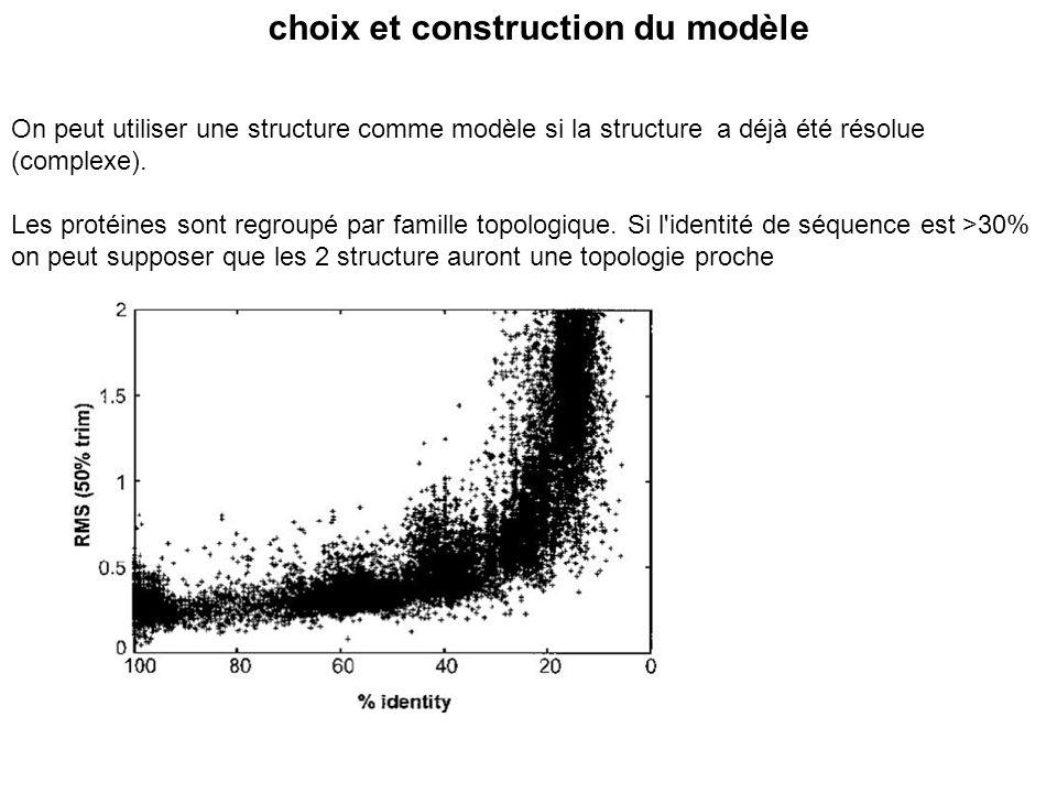 choix et construction du modèle