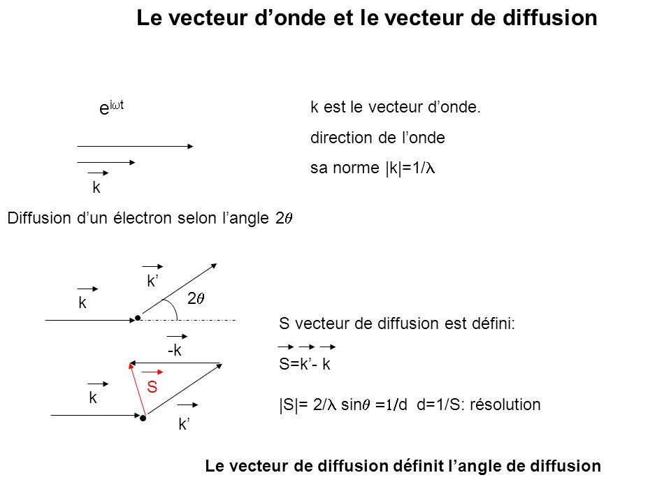 Le vecteur d'onde et le vecteur de diffusion