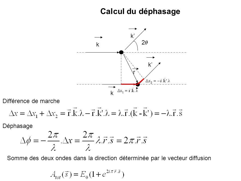 Calcul du déphasage k' 2q k r Différence de marche Déphasage