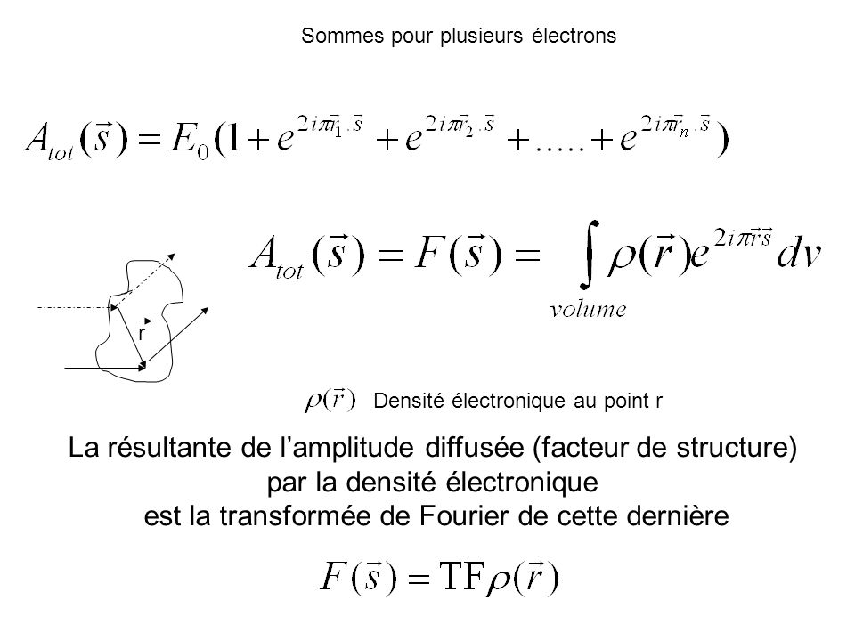 est la transformée de Fourier de cette dernière