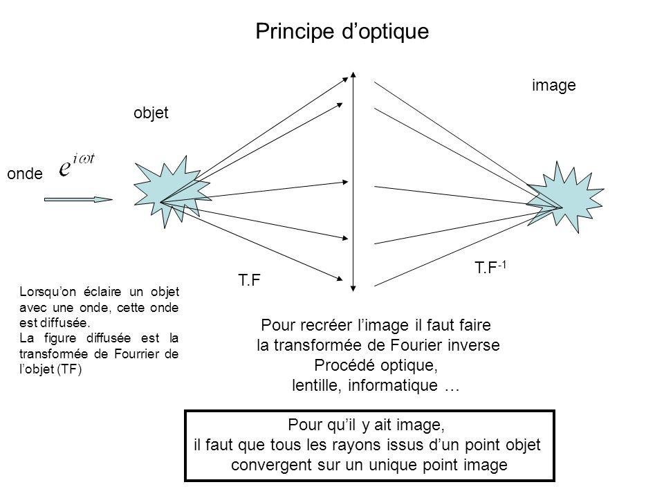 Principe d'optique image objet onde T.F-1 T.F