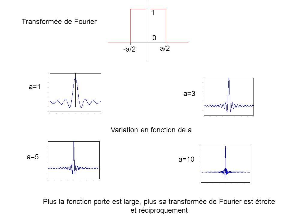 1 -a/2. a/2. Transformée de Fourier. a=1. a=3. Variation en fonction de a. a=5. a=10.