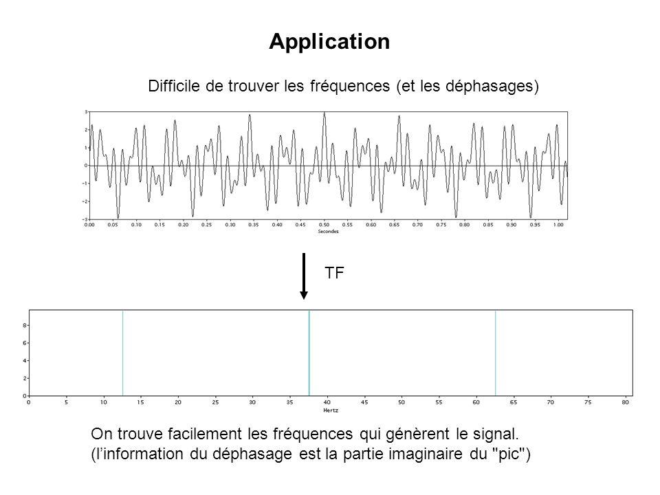 Application Difficile de trouver les fréquences (et les déphasages) TF