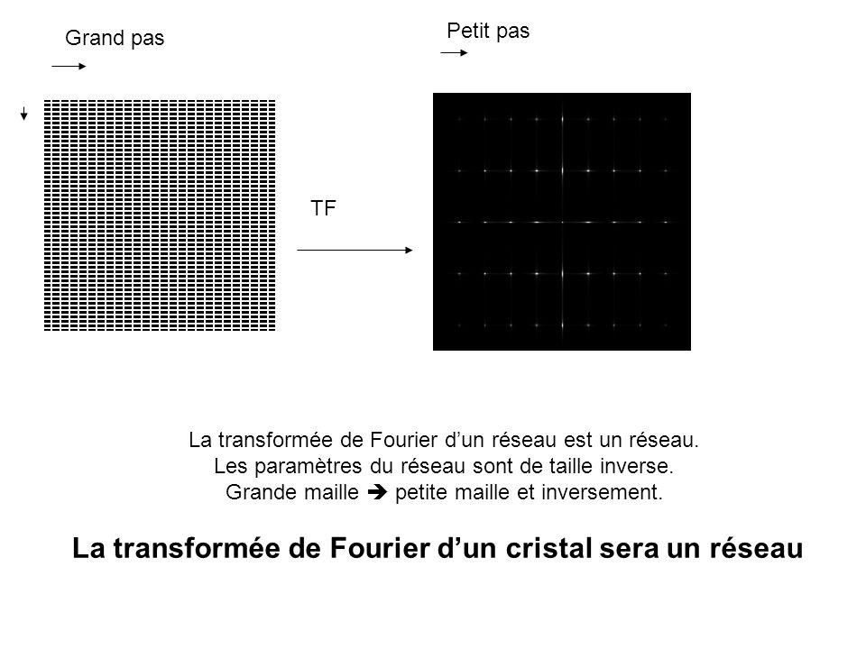 La transformée de Fourier d'un cristal sera un réseau