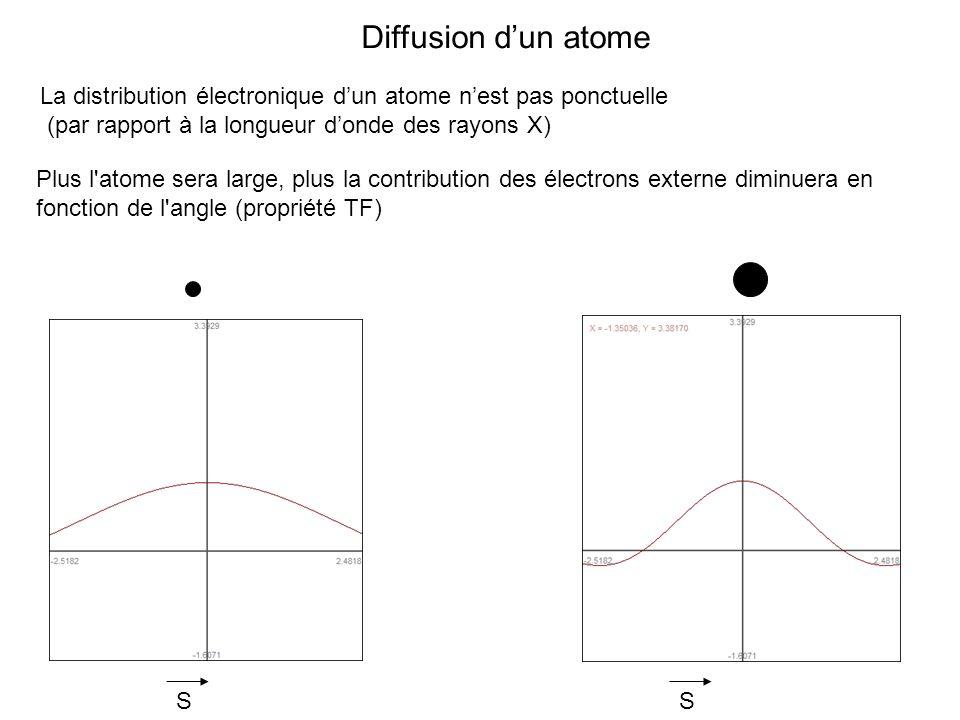 Diffusion d'un atome La distribution électronique d'un atome n'est pas ponctuelle. (par rapport à la longueur d'onde des rayons X)