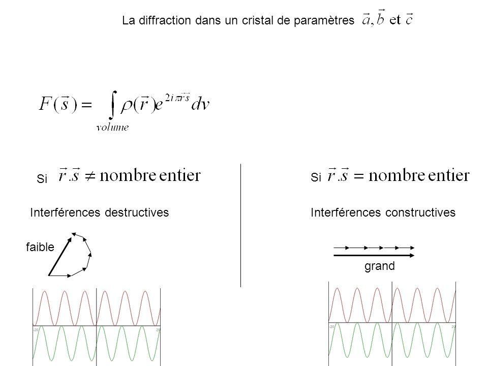 La diffraction dans un cristal de paramètres