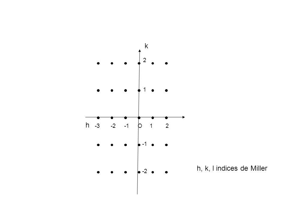 h O 1 2 -1 -2 -3 k h, k, l indices de Miller