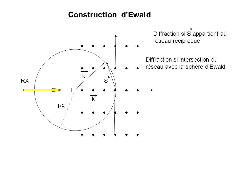Construction d'Ewald Diffraction si S appartient au réseau réciproque