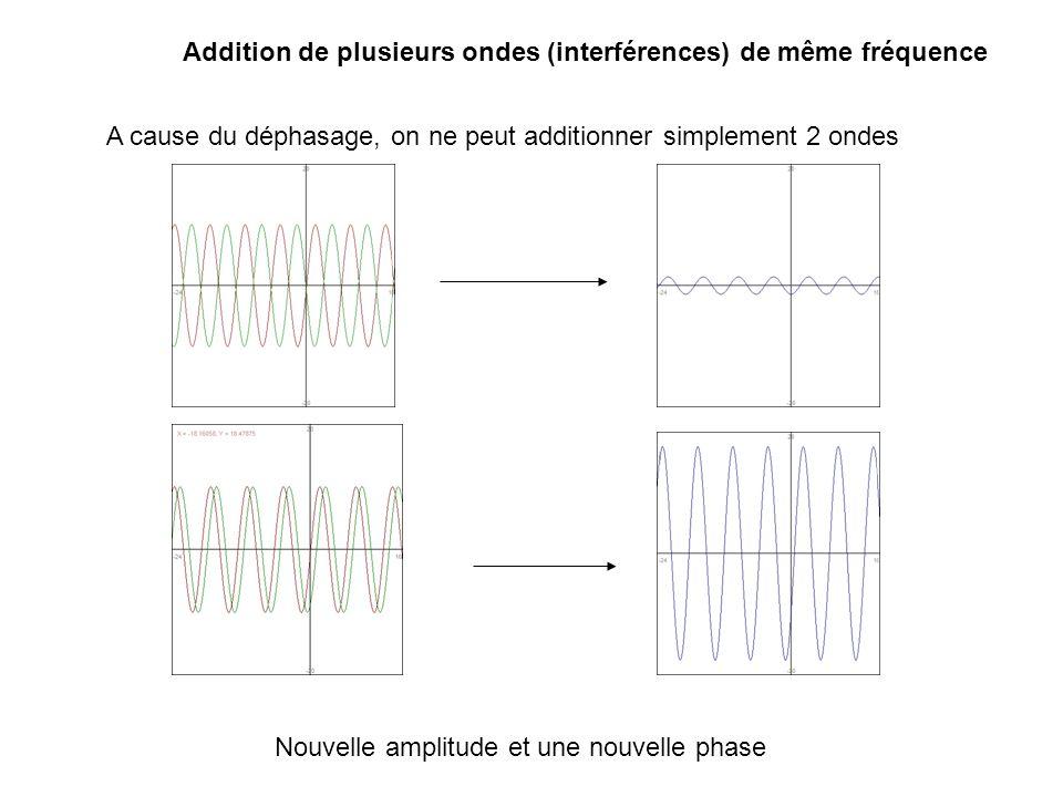 Addition de plusieurs ondes (interférences) de même fréquence