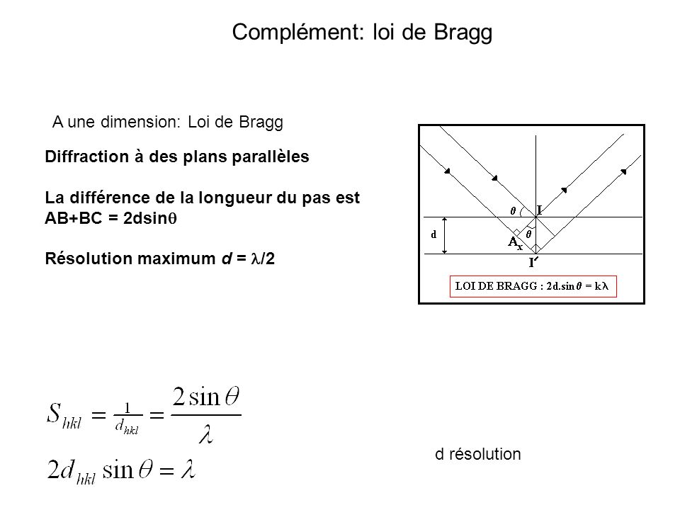 Complément: loi de Bragg