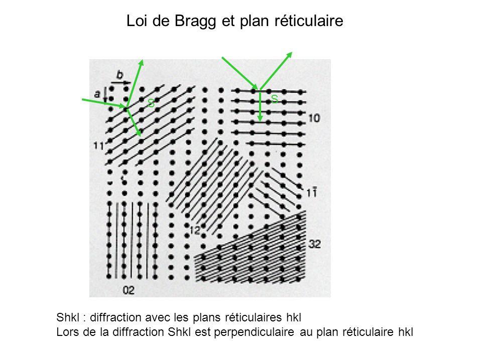 Loi de Bragg et plan réticulaire
