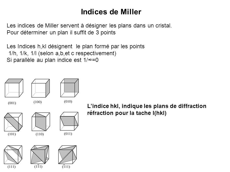 Indices de Miller Les indices de Miller servent à désigner les plans dans un cristal. Pour déterminer un plan il suffit de 3 points.