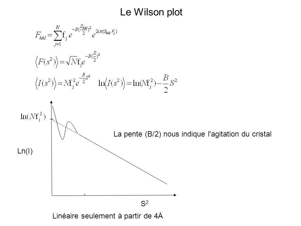 Le Wilson plot La pente (B/2) nous indique l agitation du cristal