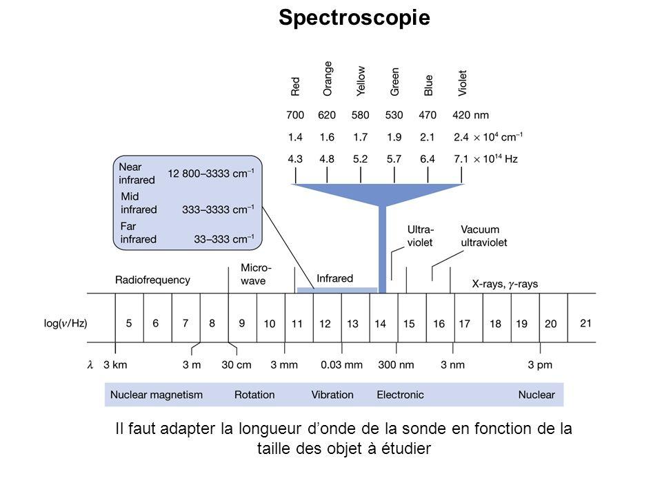 Spectroscopie Il faut adapter la longueur d'onde de la sonde en fonction de la taille des objet à étudier.
