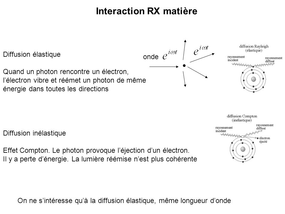 Interaction RX matière