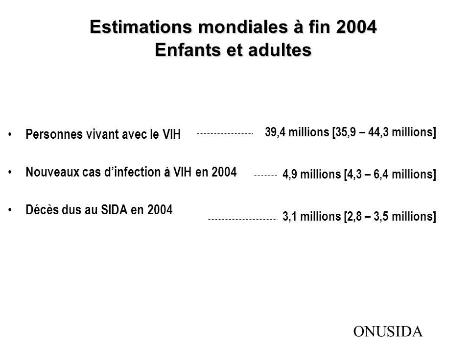 Estimations mondiales à fin 2004 Enfants et adultes