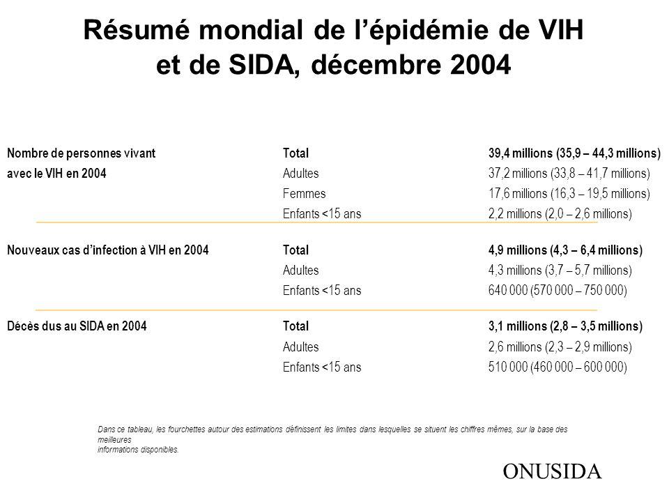 Résumé mondial de l'épidémie de VIH et de SIDA, décembre 2004