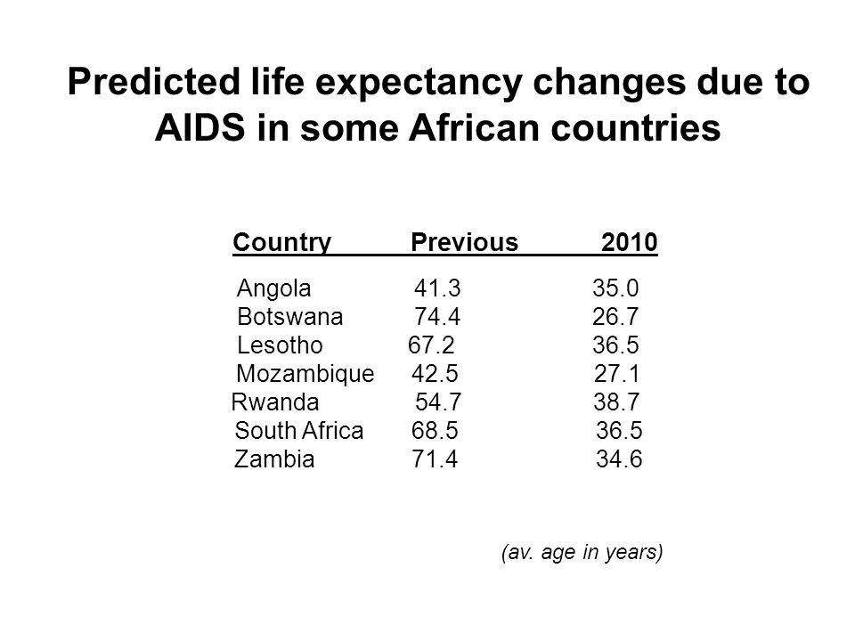 Predicted life expectancy changes due to AIDS in some African countries