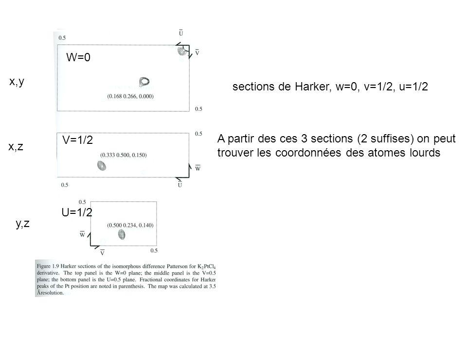 W=0 V=1/2. U=1/2. x,y. sections de Harker, w=0, v=1/2, u=1/2.