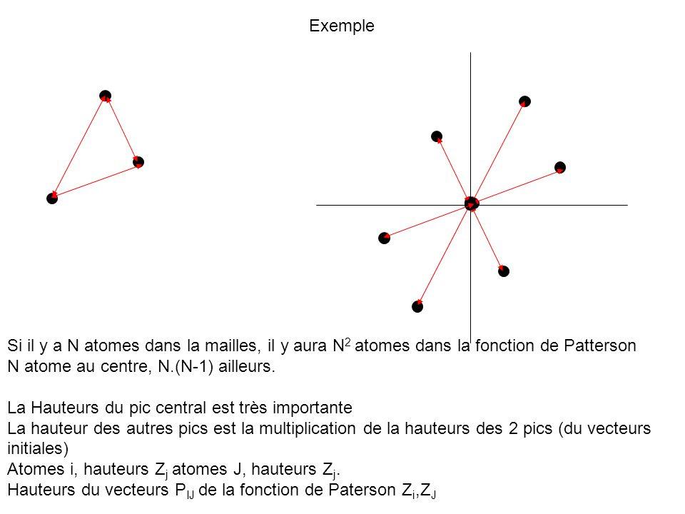 Exemple Si il y a N atomes dans la mailles, il y aura N2 atomes dans la fonction de Patterson. N atome au centre, N.(N-1) ailleurs.