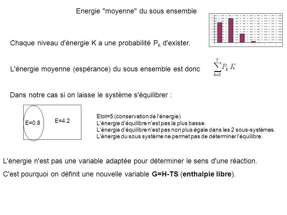 Energie moyenne du sous ensemble