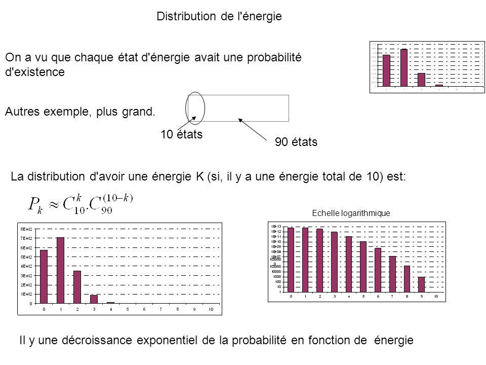 Distribution de l énergie