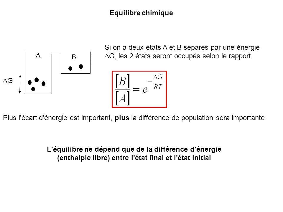 Equilibre chimique Si on a deux états A et B séparés par une énergie DG, les 2 états seront occupés selon le rapport.