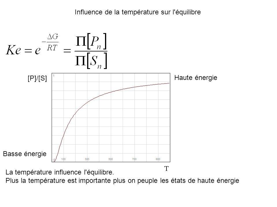 Influence de la température sur l équilibre