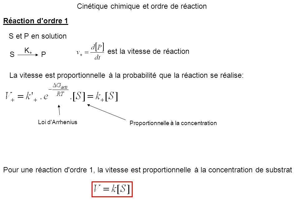 Cinétique chimique et ordre de réaction