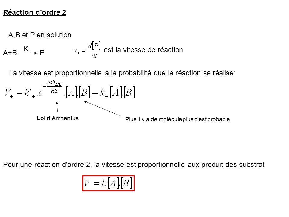 est la vitesse de réaction A+B P