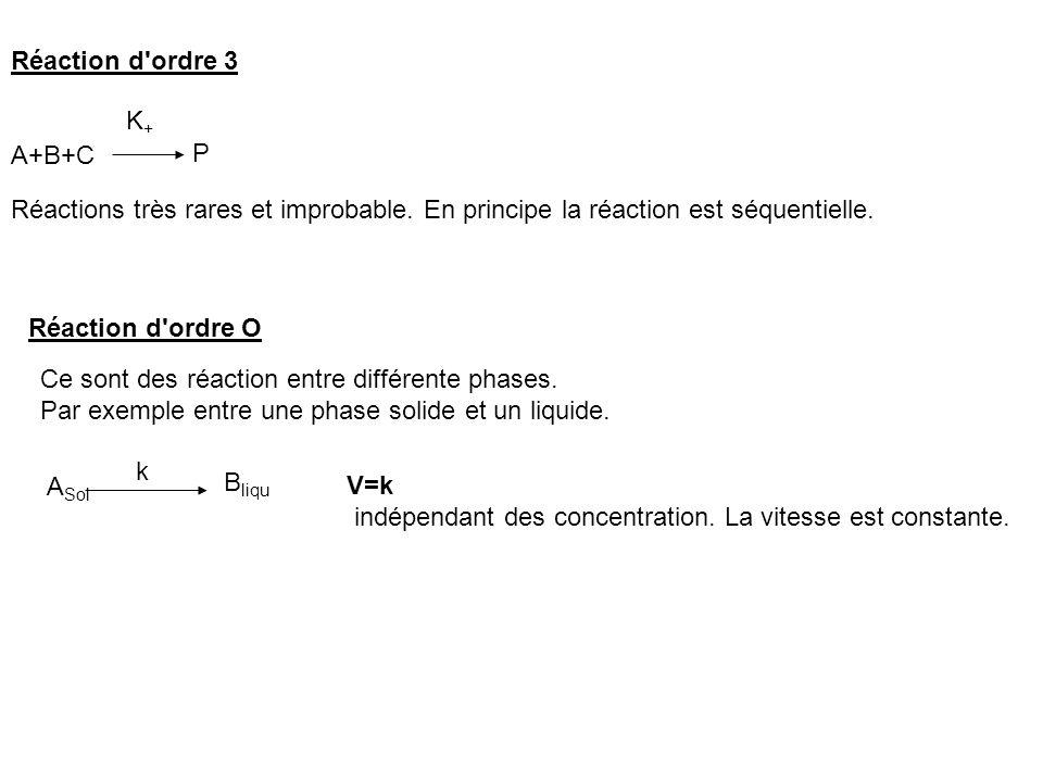 Réaction d ordre 3 K+ A+B+C. P. Réactions très rares et improbable. En principe la réaction est séquentielle.