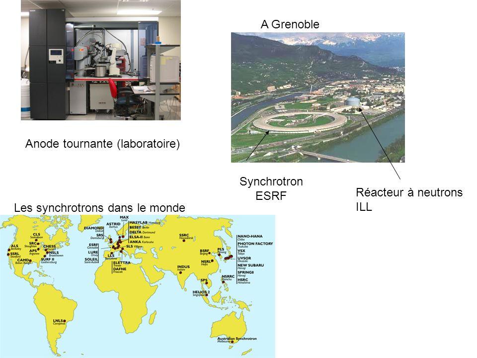 A Grenoble Anode tournante (laboratoire) Synchrotron.