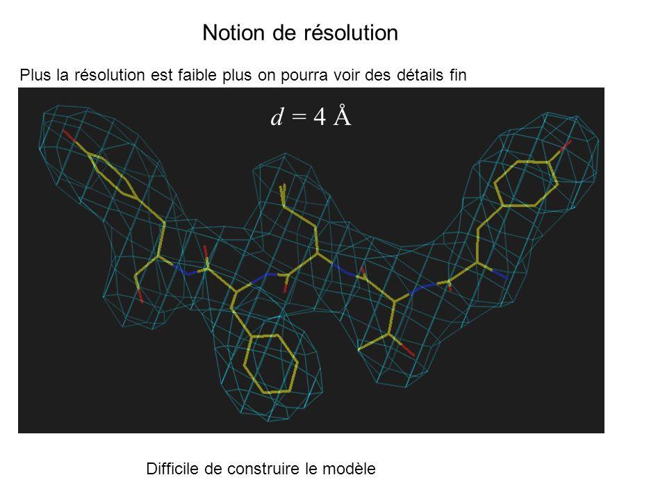 d = 4 Å Notion de résolution