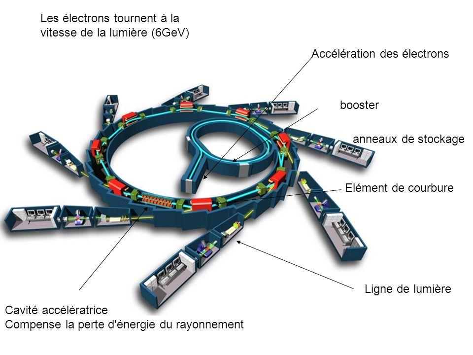 Les électrons tournent à la vitesse de la lumière (6GeV)
