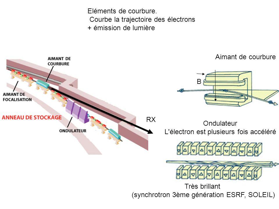 Courbe la trajectoire des électrons + émission de lumière