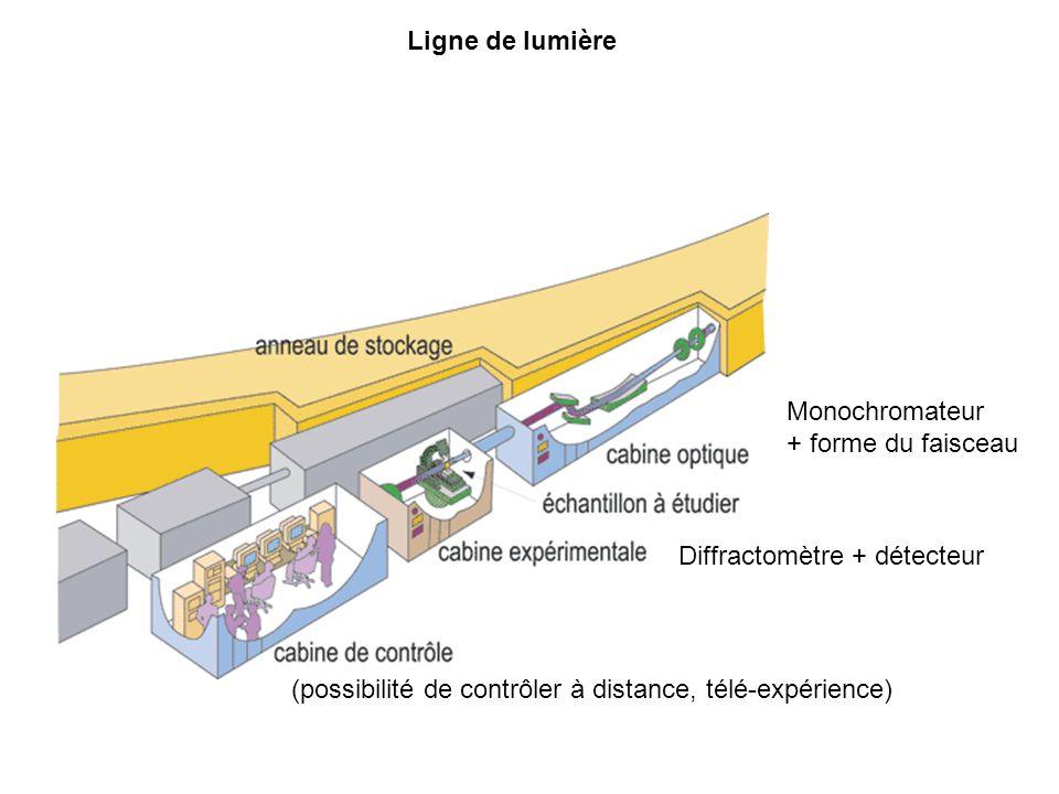 Ligne de lumière Monochromateur. + forme du faisceau.