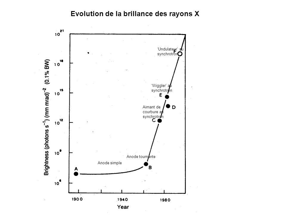 Evolution de la brillance des rayons X