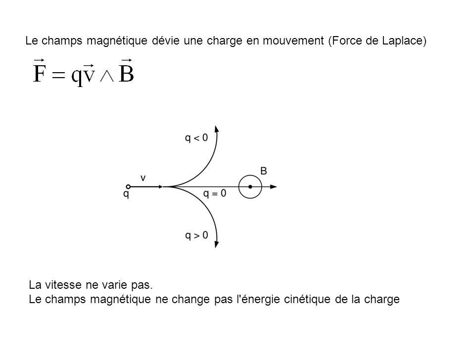 Le champs magnétique dévie une charge en mouvement (Force de Laplace)