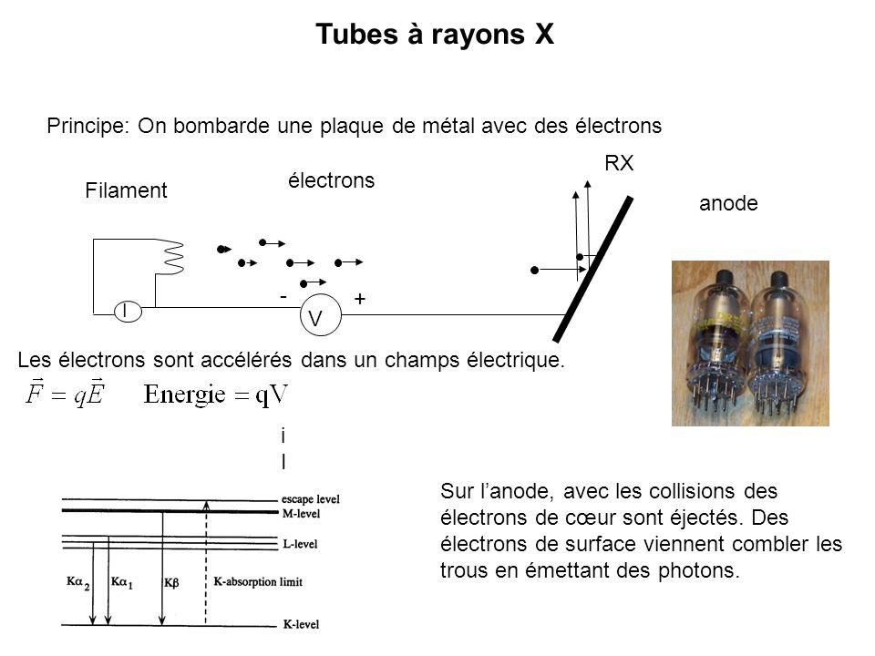 Tubes à rayons X Principe: On bombarde une plaque de métal avec des électrons. RX. électrons. Filament.