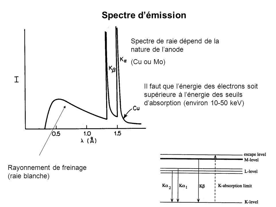 Spectre d'émission Spectre de raie dépend de la nature de l'anode