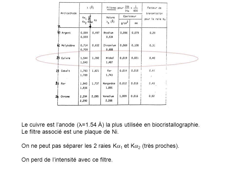 Le cuivre est l'anode (l=1