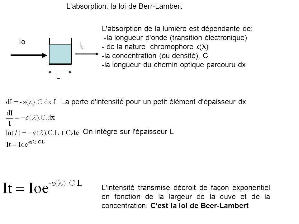 L absorption: la loi de Berr-Lambert