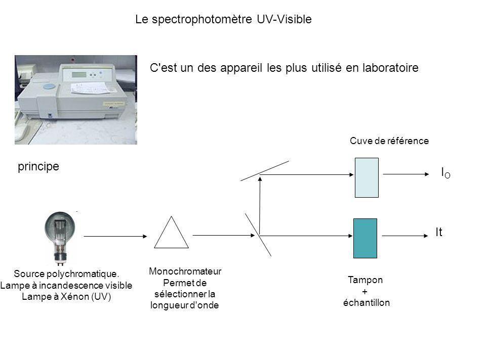 Le spectrophotomètre UV-Visible